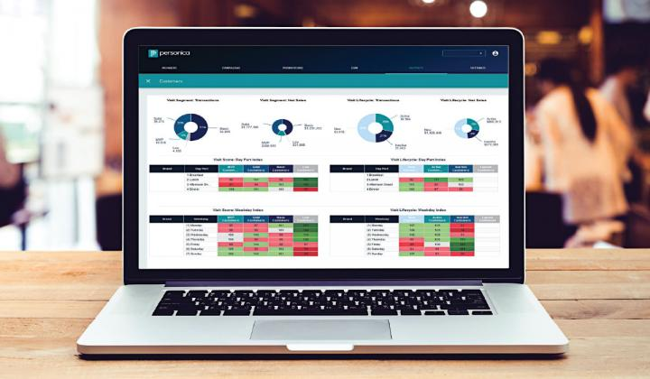 DAta visualizations can help operators better understand their sales, customers, and processes, which in turn allows them to optimize business.